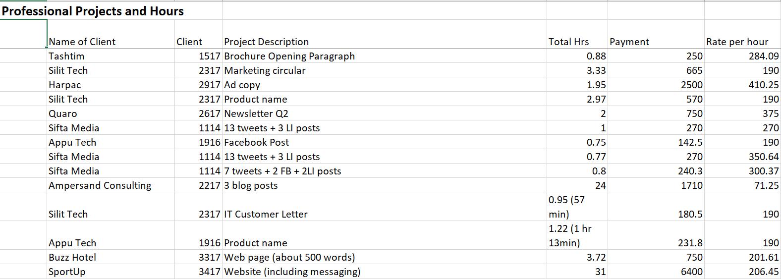 Time Vs pay spreadsheet